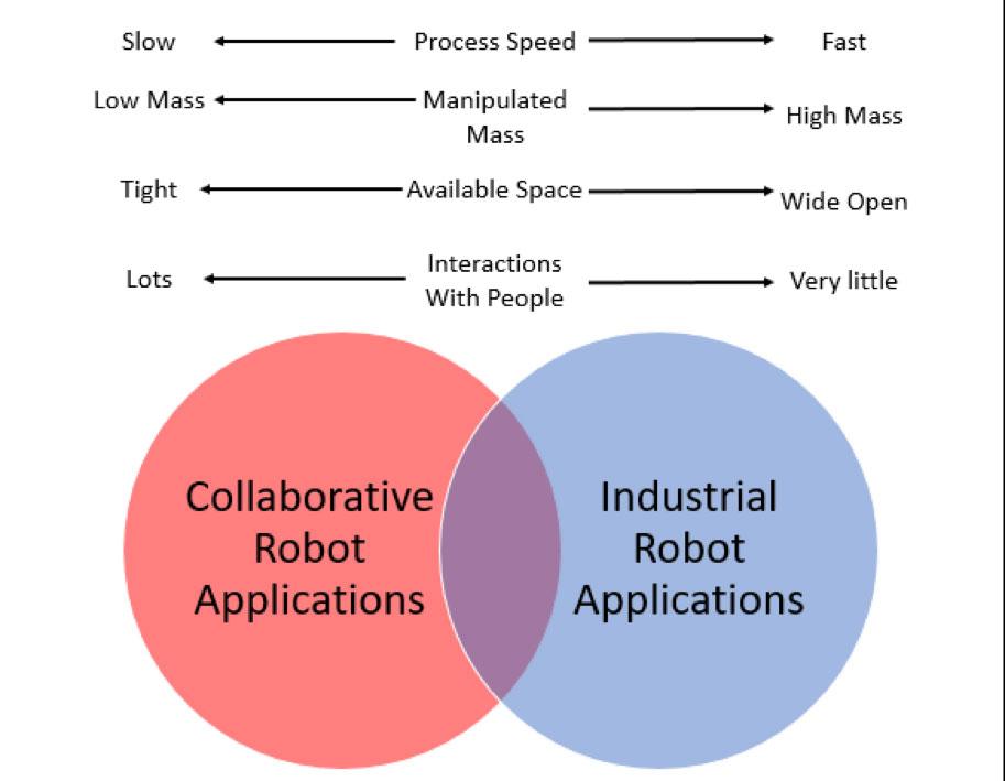 Collaborative Robot Applications Vin Diagram